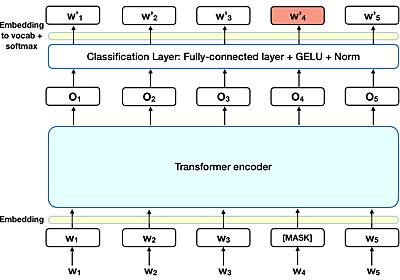 BERT解説:自然言語処理のための最先端言語モデル | 人工知能ニュースメディア AINOW